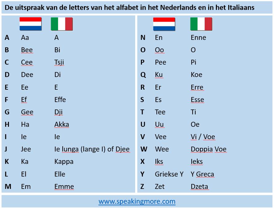 Alfabet NL_ITA