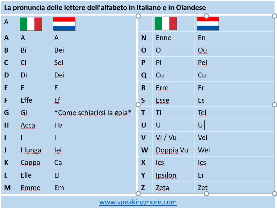 Alfabeto ITA_OLA