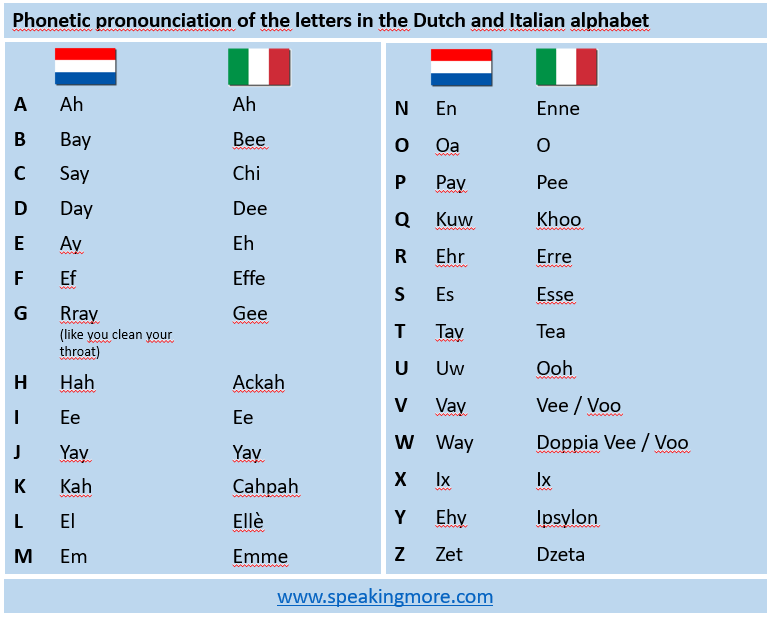 Alphabet NL_ITA English phonetics